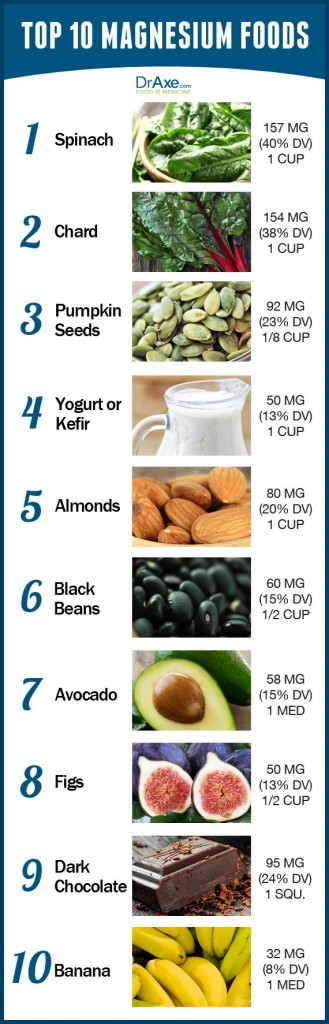 Top-10-Magnesium-Foods-Chart